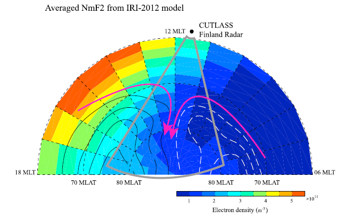An illustration of the averaged NmF2 distributions derived from the IRI-2012 model in December/January. The resolution of the color-coded grid cells is 1 h MLT and 2° geomagnetic latitude. Overlaid are the average convection pattern and the field of view of the SuperDARN Finland radar. Illustration: Xiangcai Chen/UNIS