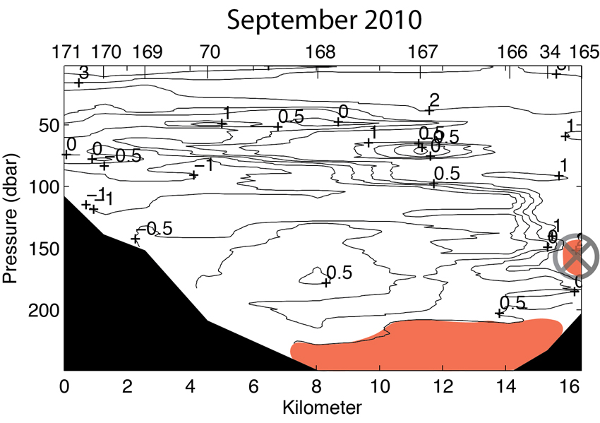 Isfjorden temperature section September 2010