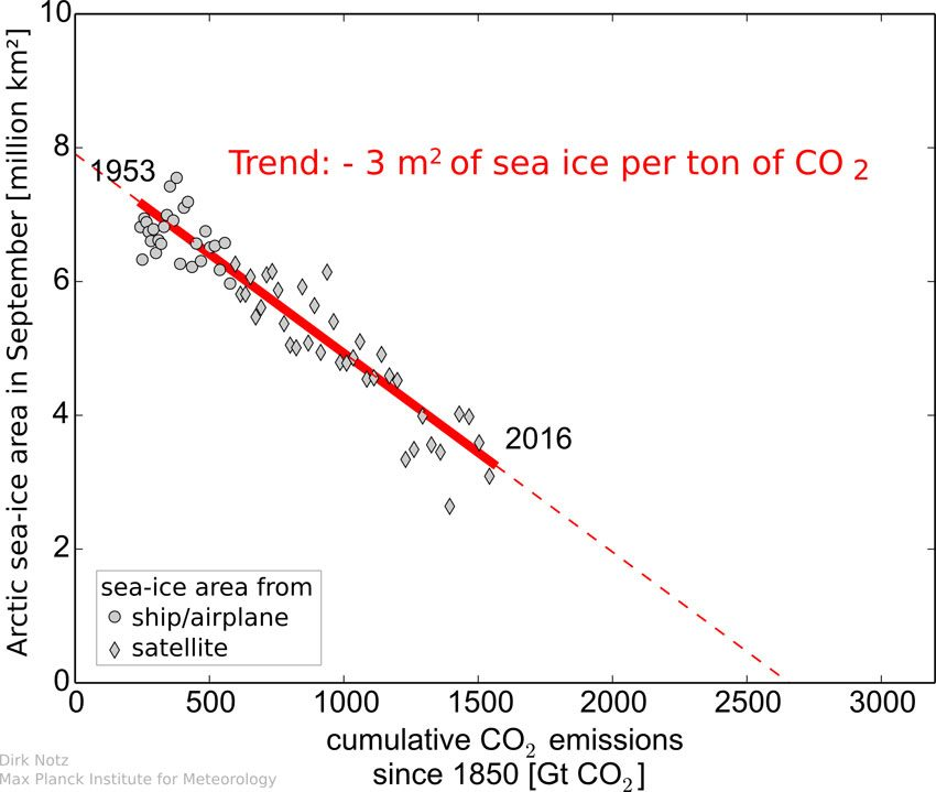 CO2 emissions vs sea ice extent