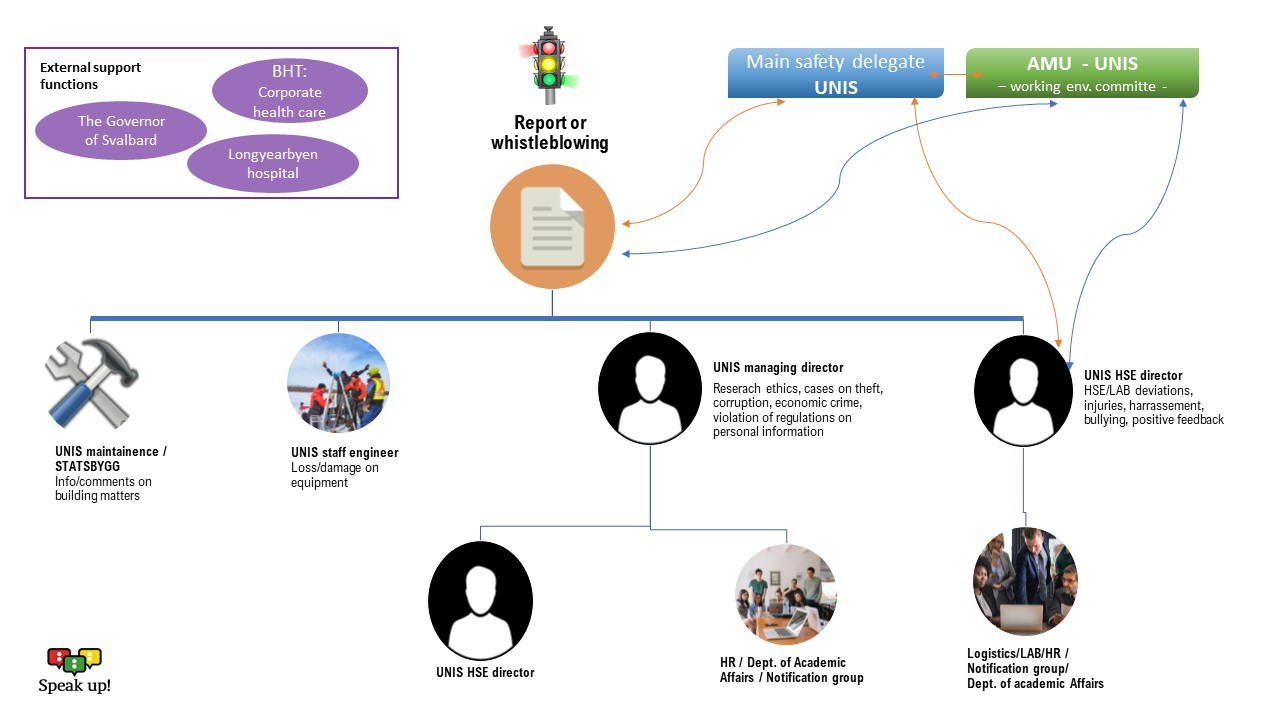 Report or whistleblow pathway