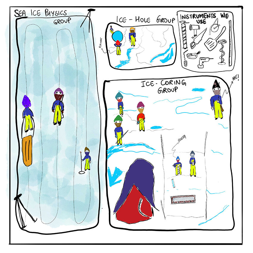 • Sketch of sea ice groups and instruments used on sea ice stations
